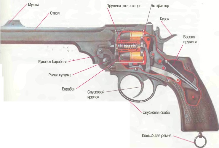 Устройство револьвера - схема, чертеж.