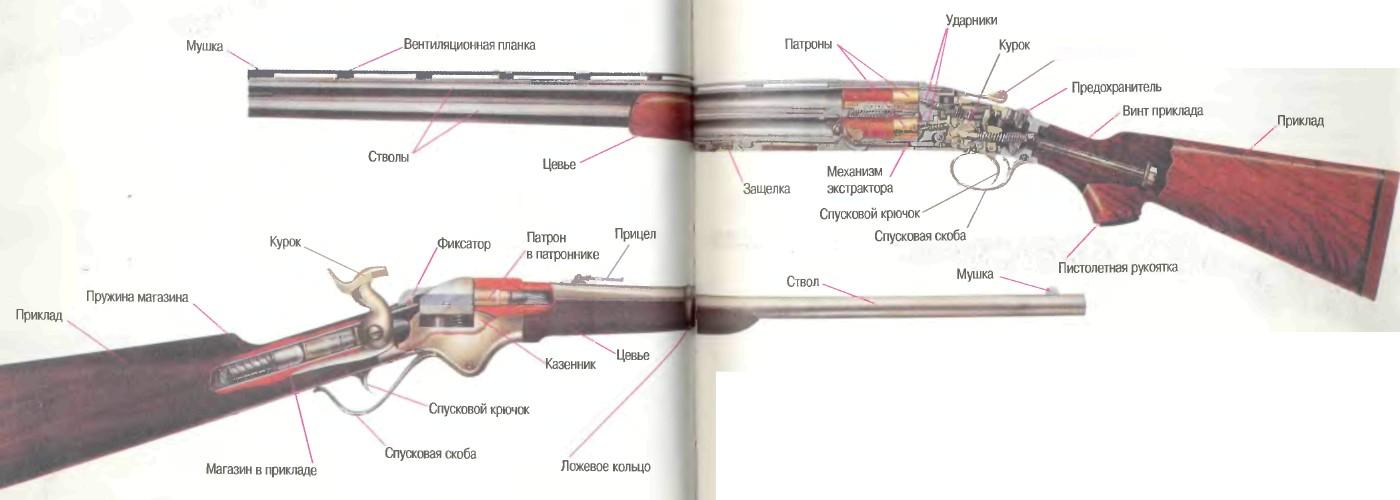 1. Устройство вмнтовки и дробового ружья - схема, чертеж